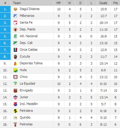 20130408 - League Table