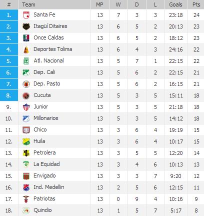 20130429 - League Table