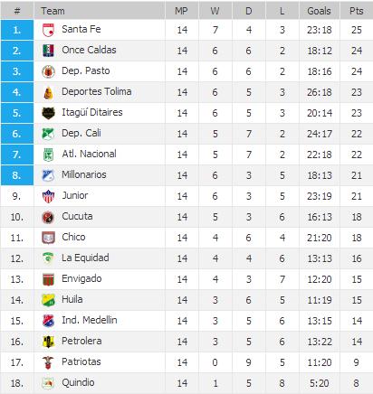 20130506 - League Table